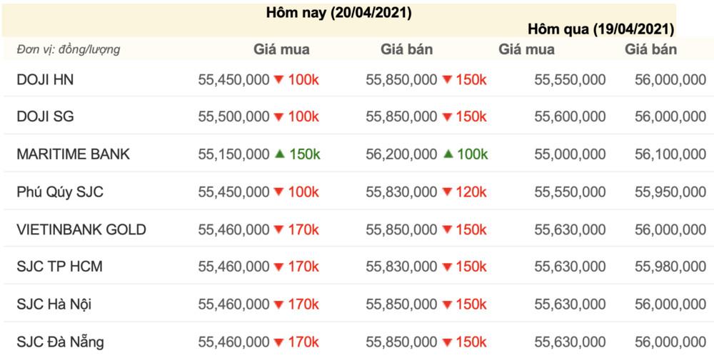 Giá vàng hôm nay 20/4: Sau phiên tăng nóng, giá vàng quay đầu giảm mạnh Ảnh 2