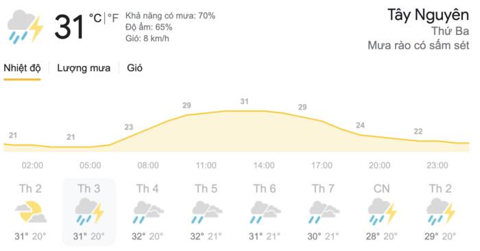 Dự báo thời tiết hôm nay và ngày mai 18-19/5: Hà Nội mưa dông kèm lốc, TPHCM rải rác mưa dông