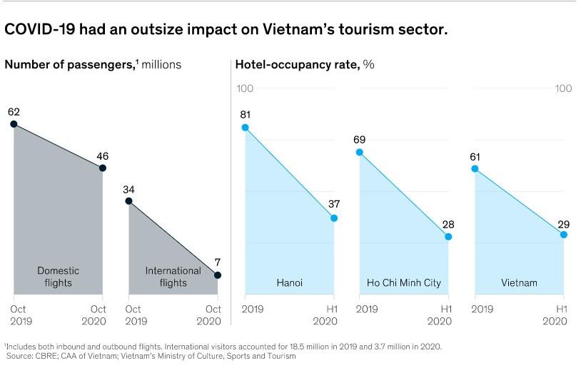 Ngành du lịch giữa COVID-19: Việt Nam đẩy nhanh tốc độ phục hồi bằng cách nào? - Ảnh 1.