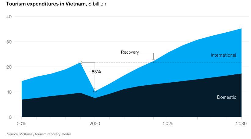 Ngành du lịch giữa COVID-19: Việt Nam đẩy nhanh tốc độ phục hồi bằng cách nào? - Ảnh 3.