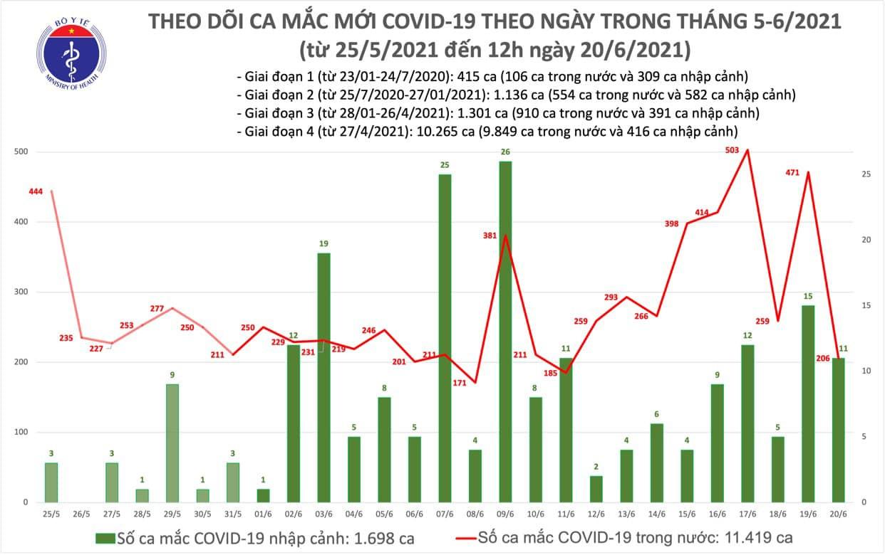 Trưa 20/6: Thêm 139 ca mắc COVID-19 mới, Bắc Giang, TP Hồ Chí Minh số ca mắc cao - Ảnh 1.
