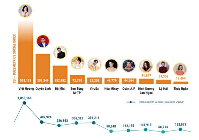 Việt Hương dẫn đầu top 10 nhân vật có sức ảnh hưởng nhất MXH, một streamer nổi tiếng bất ngờ lọt top