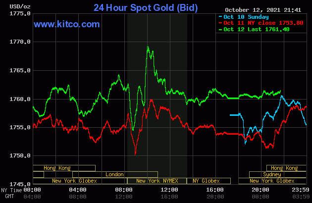 Giá vàng hôm nay 13/10: Tăng vọt do những bất ổn trên thị trường - Ảnh 1.