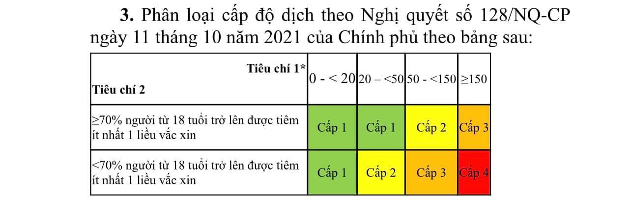 Bộ Y tế chính thức có hướng dẫn về các tiêu chí để phân cấp dịch Covid-19 - Ảnh 1.