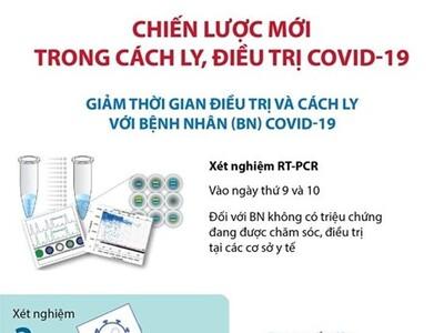 [Infographics] Chiến lược mới trong cách ly, điều trị Covid-19