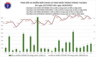 Tối 18/8: Thêm 8.800 ca mắc COVID-19 và 3.751 bệnh nhân khỏi