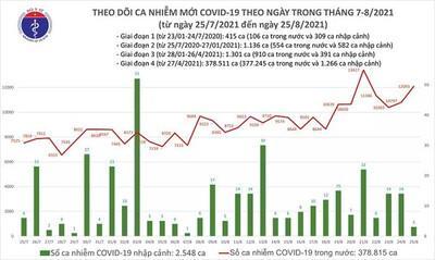 Tối 25-8: Thêm 12.096 ca mắc COVID-19, riêng TP.HCM 5.294 ca